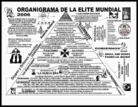 Piramide del Poder Mundial